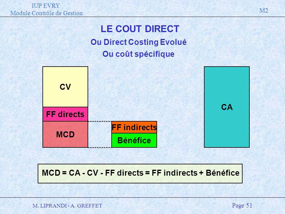 IUP EVRY Module Contrôle de Gestion M2 M. LIPRANDI - A. GREFFET Page 51 LE COUT DIRECT Ou Direct Costing Evolué CA FF indirects Bénéfice MCD = CA - CV