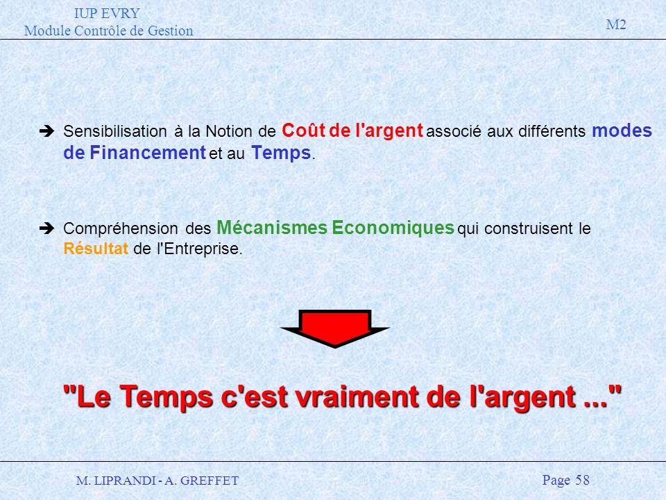 IUP EVRY Module Contrôle de Gestion M2 M. LIPRANDI - A. GREFFET Page 58 èSensibilisation à la Notion de Coût de l'argent associé aux différents modes