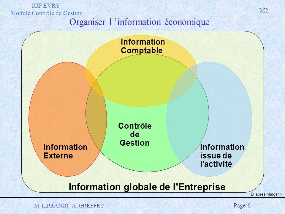 IUP EVRY Module Contrôle de Gestion M2 M. LIPRANDI - A. GREFFET Page 6 Information globale de l'Entreprise Contrôle de Gestion Information Externe Inf