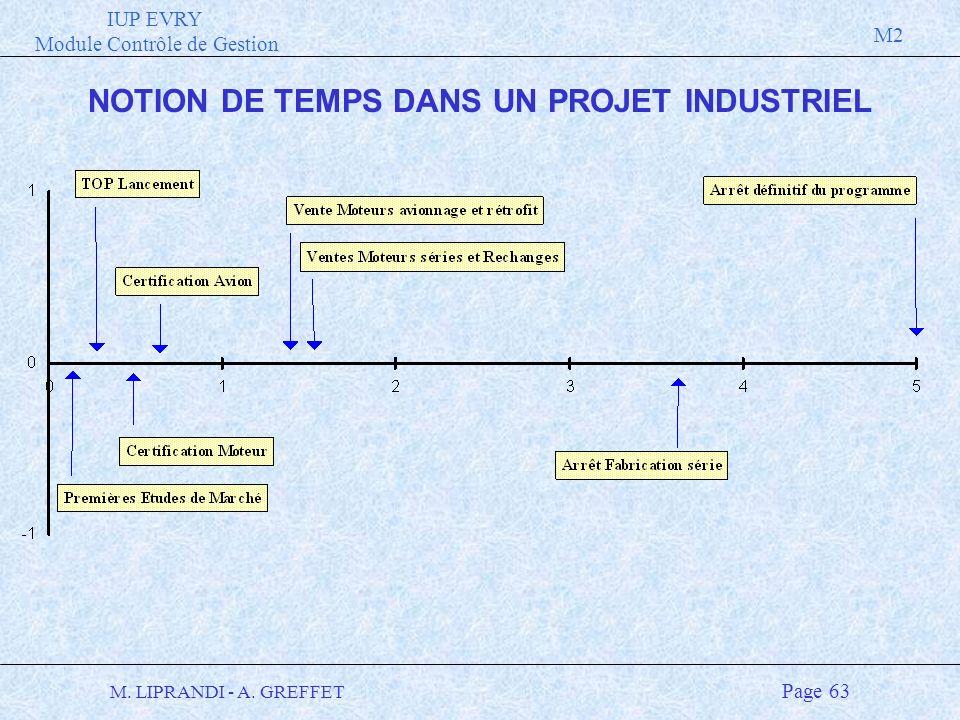 IUP EVRY Module Contrôle de Gestion M2 M. LIPRANDI - A. GREFFET Page 63 NOTION DE TEMPS DANS UN PROJET INDUSTRIEL