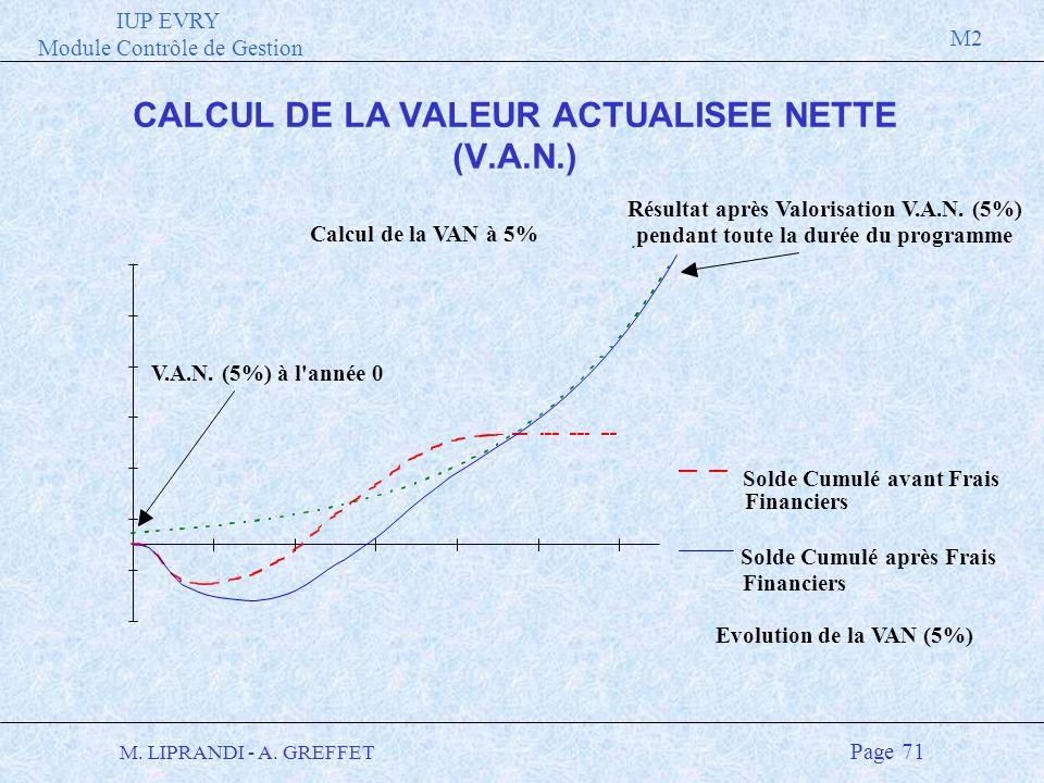IUP EVRY Module Contrôle de Gestion M2 M. LIPRANDI - A. GREFFET Page 71 Calcul de la VAN à 5% Solde Cumulé avant Frais Financiers Solde Cumulé après F