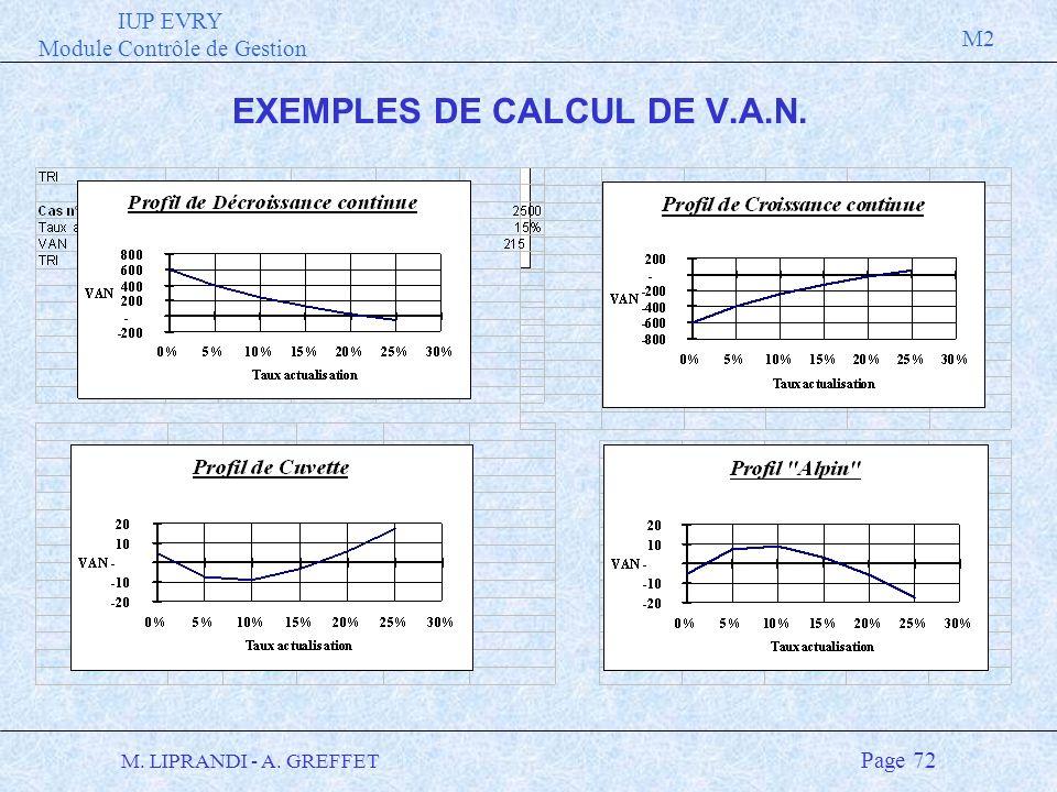 IUP EVRY Module Contrôle de Gestion M2 M. LIPRANDI - A. GREFFET Page 72 EXEMPLES DE CALCUL DE V.A.N.