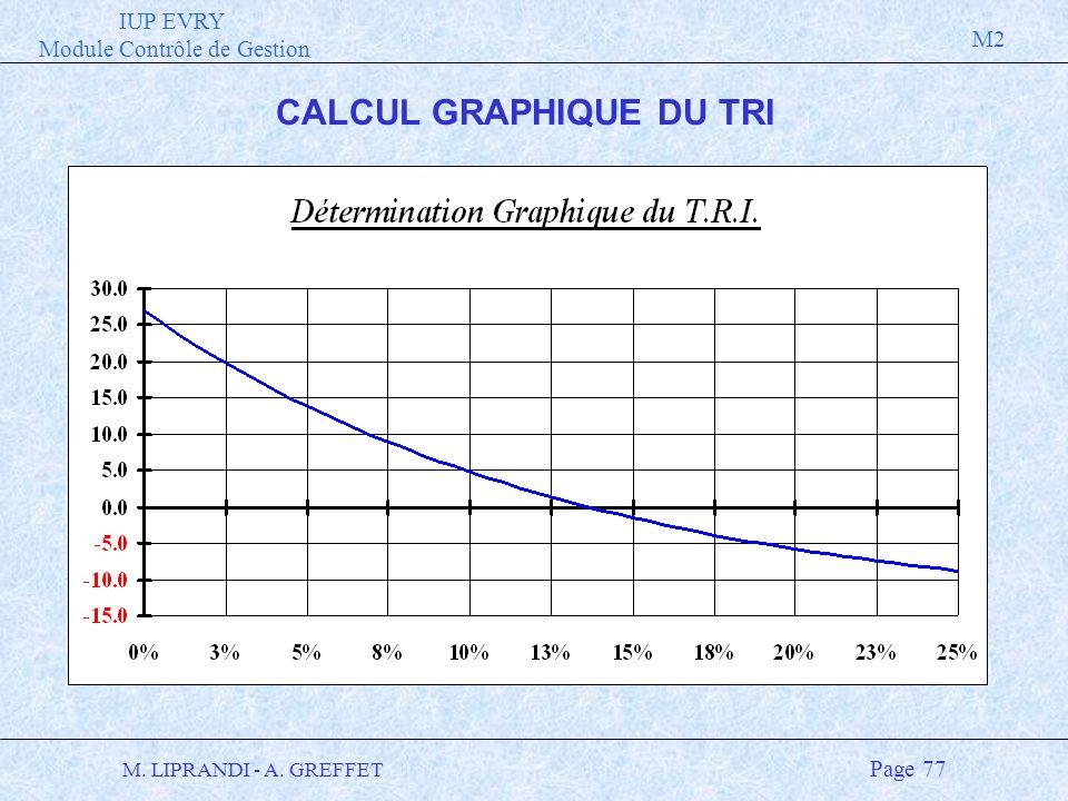 IUP EVRY Module Contrôle de Gestion M2 M. LIPRANDI - A. GREFFET Page 77 CALCUL GRAPHIQUE DU TRI