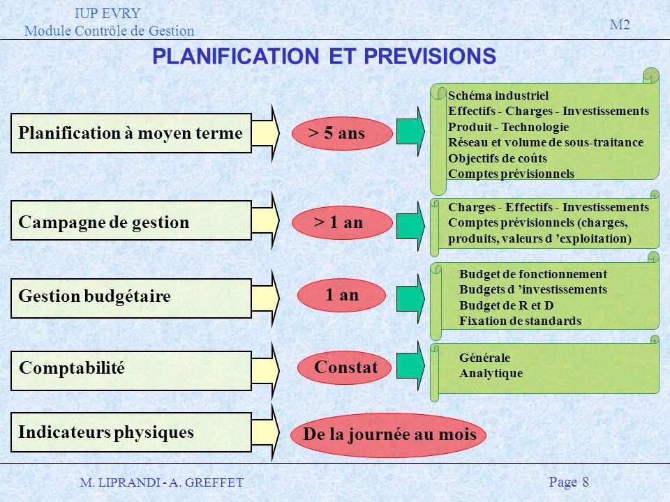 IUP EVRY Module Contrôle de Gestion M2 M. LIPRANDI - A. GREFFET Page 8 De la journée au mois PLANIFICATION ET PREVISIONS Planification à moyen terme >