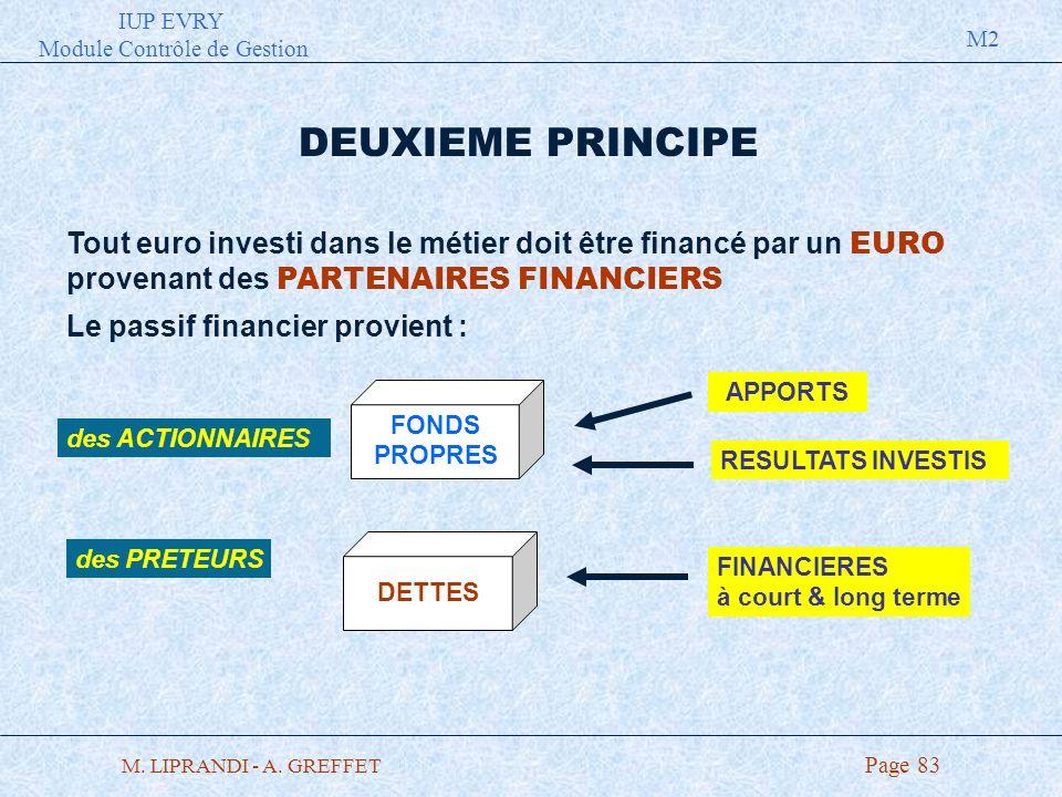 IUP EVRY Module Contrôle de Gestion M2 M. LIPRANDI - A. GREFFET Page 83 DEUXIEME PRINCIPE Le passif financier provient : Tout euro investi dans le mét