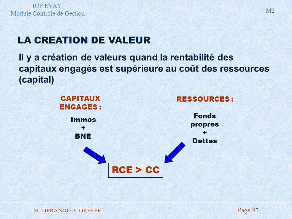 IUP EVRY Module Contrôle de Gestion M2 M. LIPRANDI - A. GREFFET Page 87 LA CREATION DE VALEUR Il y a création de valeurs quand la rentabilité des capi