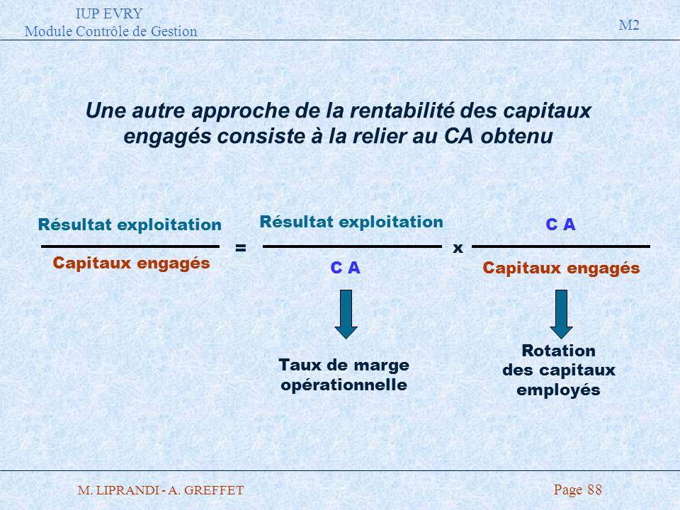 IUP EVRY Module Contrôle de Gestion M2 M. LIPRANDI - A. GREFFET Page 88 Résultat exploitation Une autre approche de la rentabilité des capitaux engagé