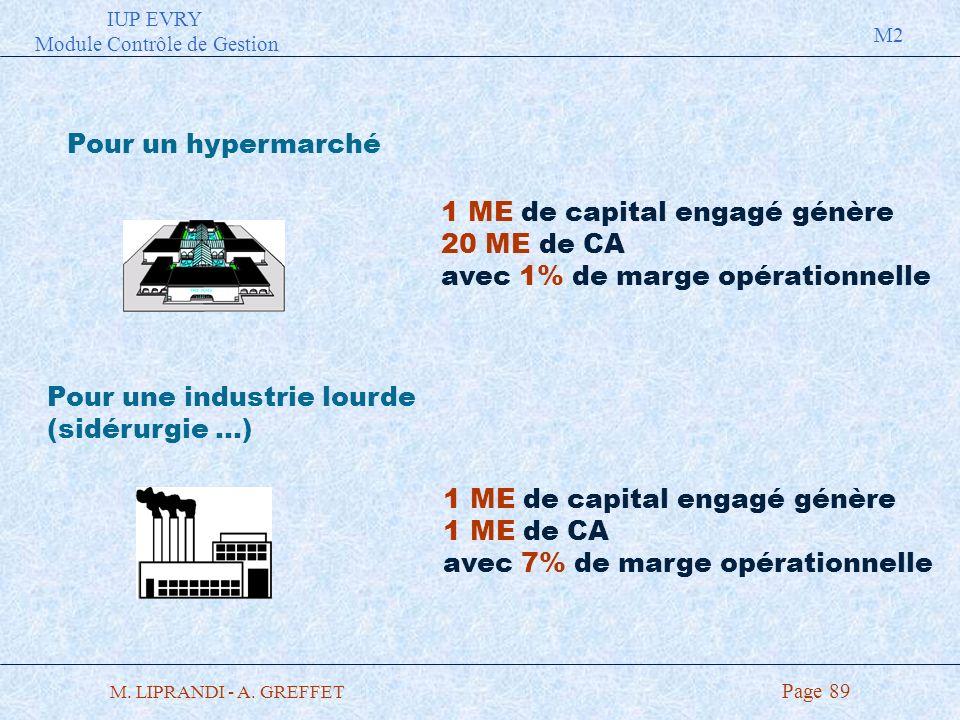 IUP EVRY Module Contrôle de Gestion M2 M. LIPRANDI - A. GREFFET Page 89 Pour un hypermarché Pour une industrie lourde (sidérurgie …) 1 ME de capital e