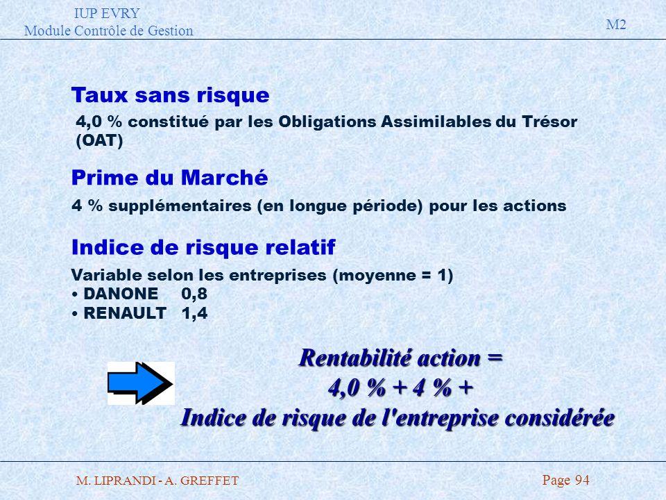 IUP EVRY Module Contrôle de Gestion M2 M. LIPRANDI - A. GREFFET Page 94 Rentabilité action = 4,0 % + 4 % + Indice de risque de l'entreprise considérée