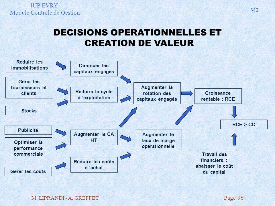 IUP EVRY Module Contrôle de Gestion M2 M. LIPRANDI - A. GREFFET Page 96 DECISIONS OPERATIONNELLES ET CREATION DE VALEUR Réduire les immobilisations Gé