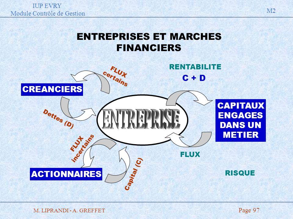 IUP EVRY Module Contrôle de Gestion M2 M. LIPRANDI - A. GREFFET Page 97 ENTREPRISES ET MARCHES FINANCIERS RENTABILITE Dettes (D) CREANCIERS ACTIONNAIR