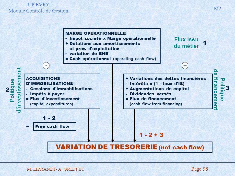 IUP EVRY Module Contrôle de Gestion M2 M. LIPRANDI - A. GREFFET Page 98 MARGE OPERATIONNELLE - Impôt société x Marge opérationnelle + Dotations aux am