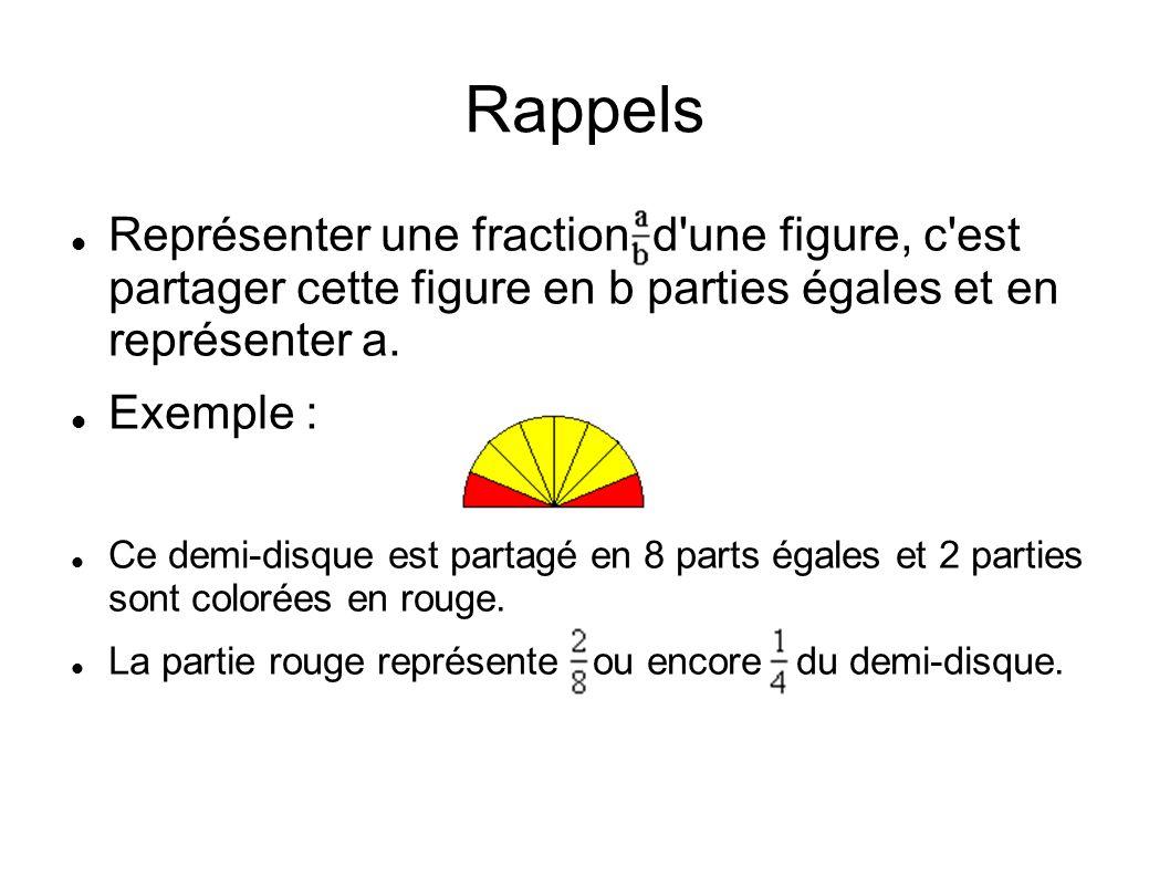 Rappels Représenter une fraction d une figure, c est partager cette figure en b parties égales et en représenter a.