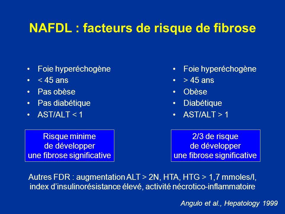 Foie hyperéchogène < 45 ans Pas obèse Pas diabétique AST/ALT < 1 Foie hyperéchogène > 45 ans Obèse Diabétique AST/ALT > 1 Risque minime de développer
