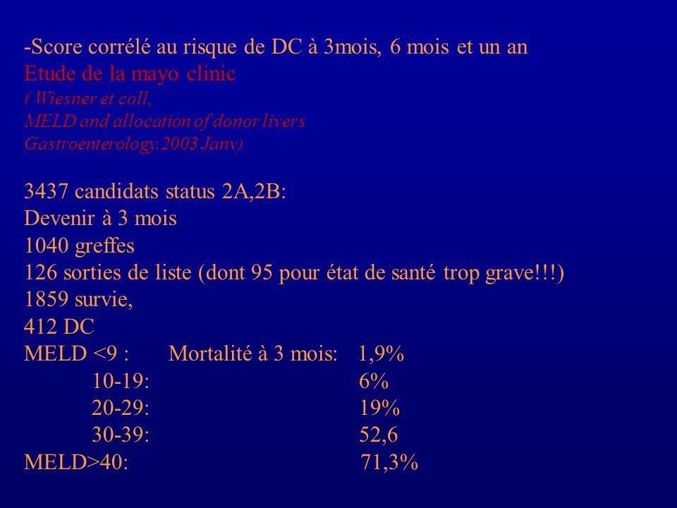 -Score corrélé au risque de DC à 3mois, 6 mois et un an Etude de la mayo clinic ( Wiesner et coll, MELD and allocation of donor livers Gastroenterolog