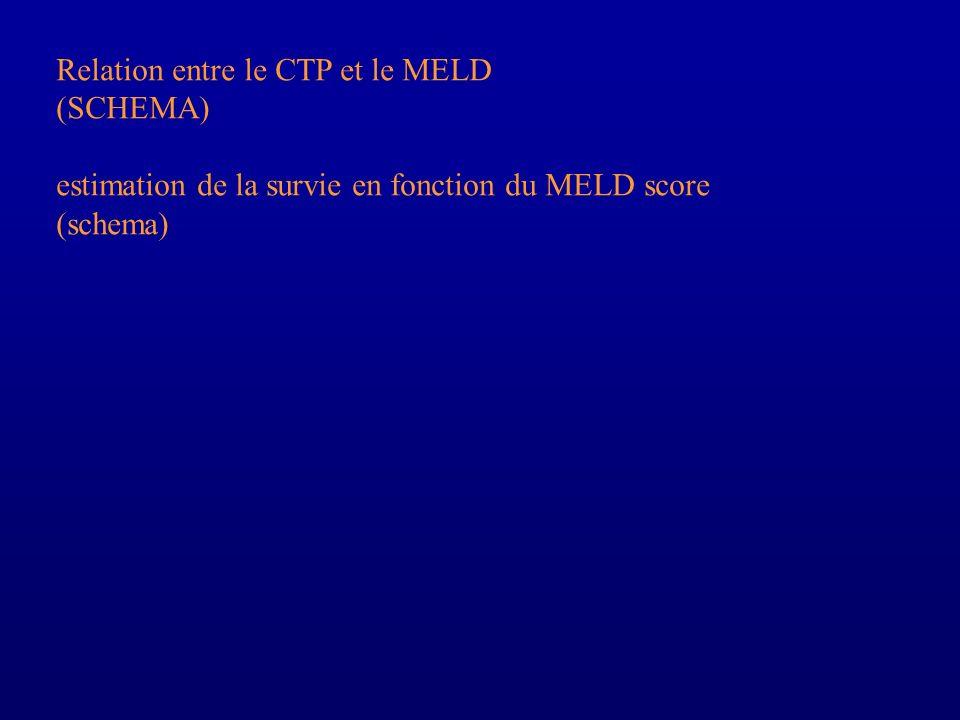 Relation entre le CTP et le MELD (SCHEMA) estimation de la survie en fonction du MELD score (schema)
