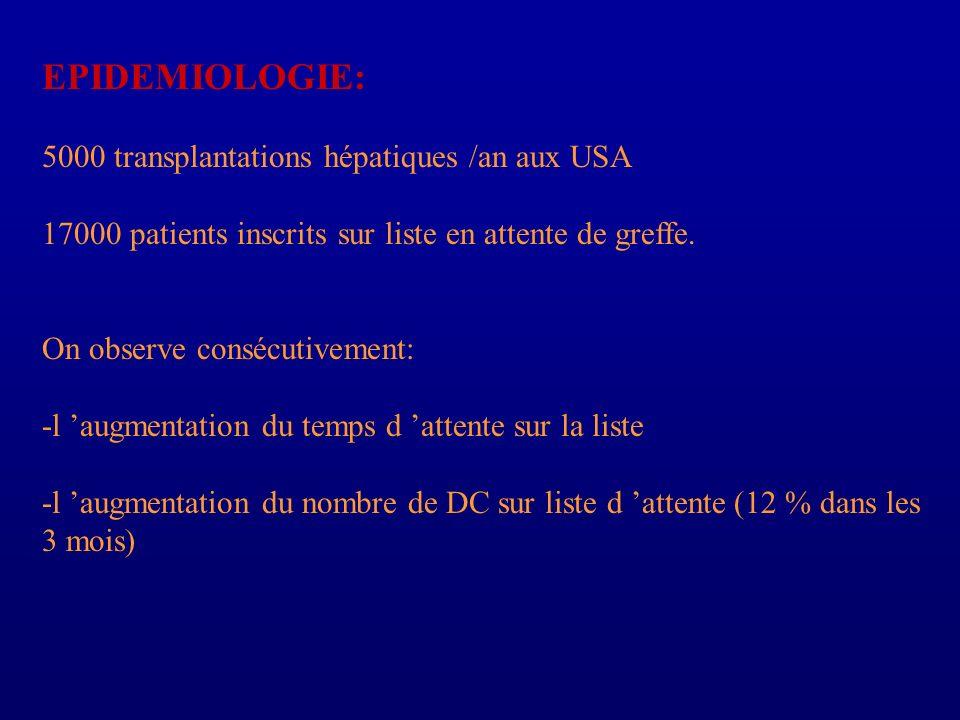 EPIDEMIOLOGIE: 5000 transplantations hépatiques /an aux USA 17000 patients inscrits sur liste en attente de greffe. On observe consécutivement: -l aug