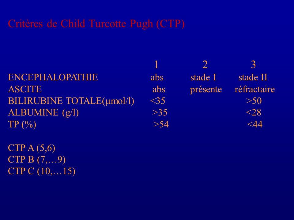 Critères de Child Turcotte Pugh (CTP) 1 2 3 ENCEPHALOPATHIE abs stade I stade II ASCITE abs présente réfractaire BILIRUBINE TOTALE(µmol/l) 50 ALBUMINE
