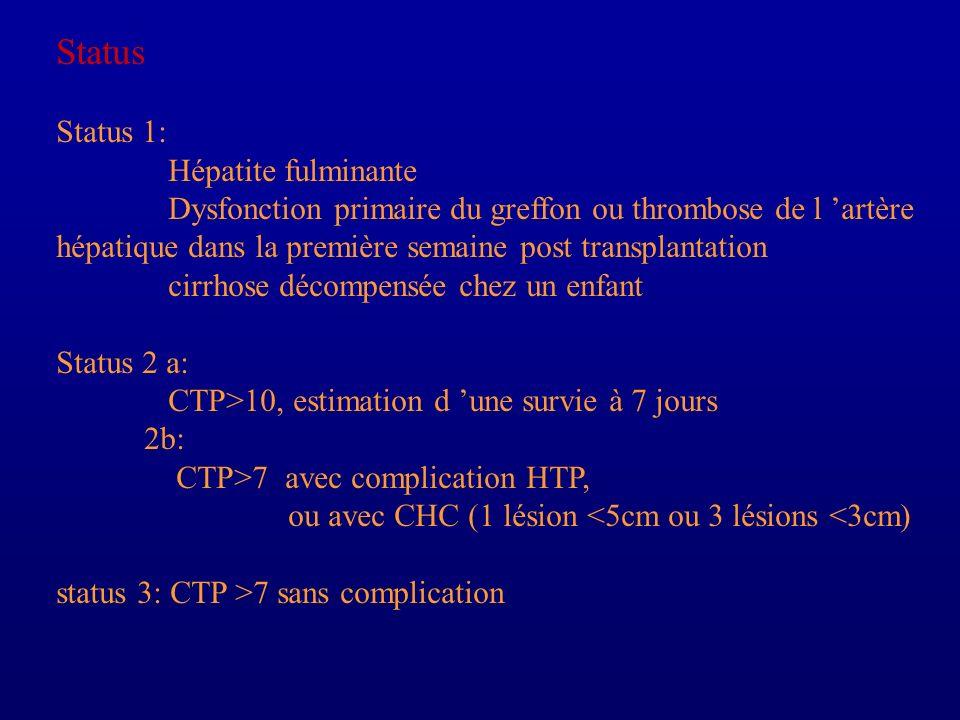 Status Status 1: Hépatite fulminante Dysfonction primaire du greffon ou thrombose de l artère hépatique dans la première semaine post transplantation
