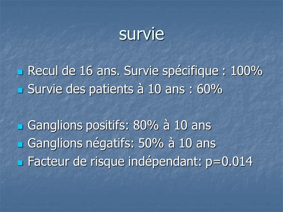 survie Recul de 16 ans. Survie spécifique : 100% Recul de 16 ans. Survie spécifique : 100% Survie des patients à 10 ans : 60% Survie des patients à 10