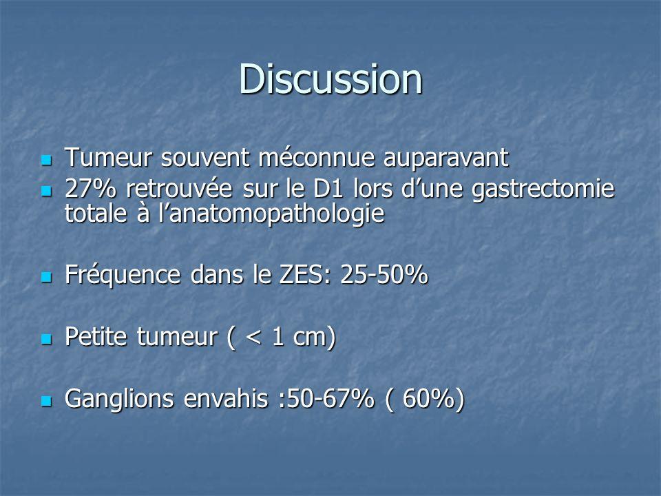Discussion Tumeur souvent méconnue auparavant Tumeur souvent méconnue auparavant 27% retrouvée sur le D1 lors dune gastrectomie totale à lanatomopatho