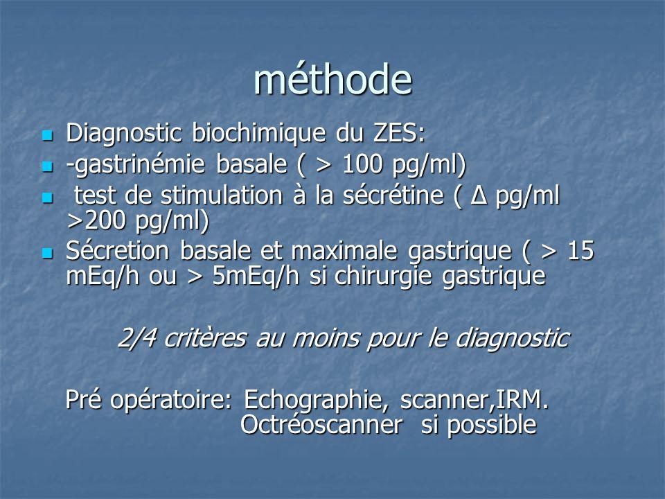 méthode Diagnostic biochimique du ZES: Diagnostic biochimique du ZES: -gastrinémie basale ( > 100 pg/ml) -gastrinémie basale ( > 100 pg/ml) test de st