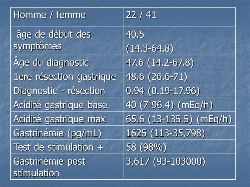 Homme / femme 22 / 41 âge de début des symptômes âge de début des symptômes40.5(14.3-64.8) Âge du diagnostic 47.6 (14.2-67.8) 1ere résection gastrique