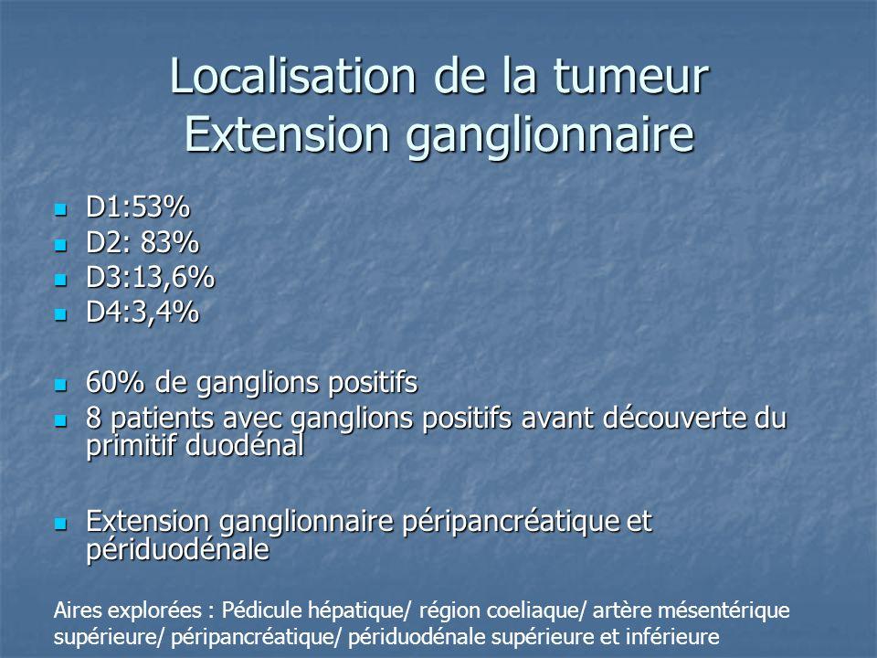 Localisation de la tumeur Extension ganglionnaire D1:53% D1:53% D2: 83% D2: 83% D3:13,6% D3:13,6% D4:3,4% D4:3,4% 60% de ganglions positifs 60% de gan