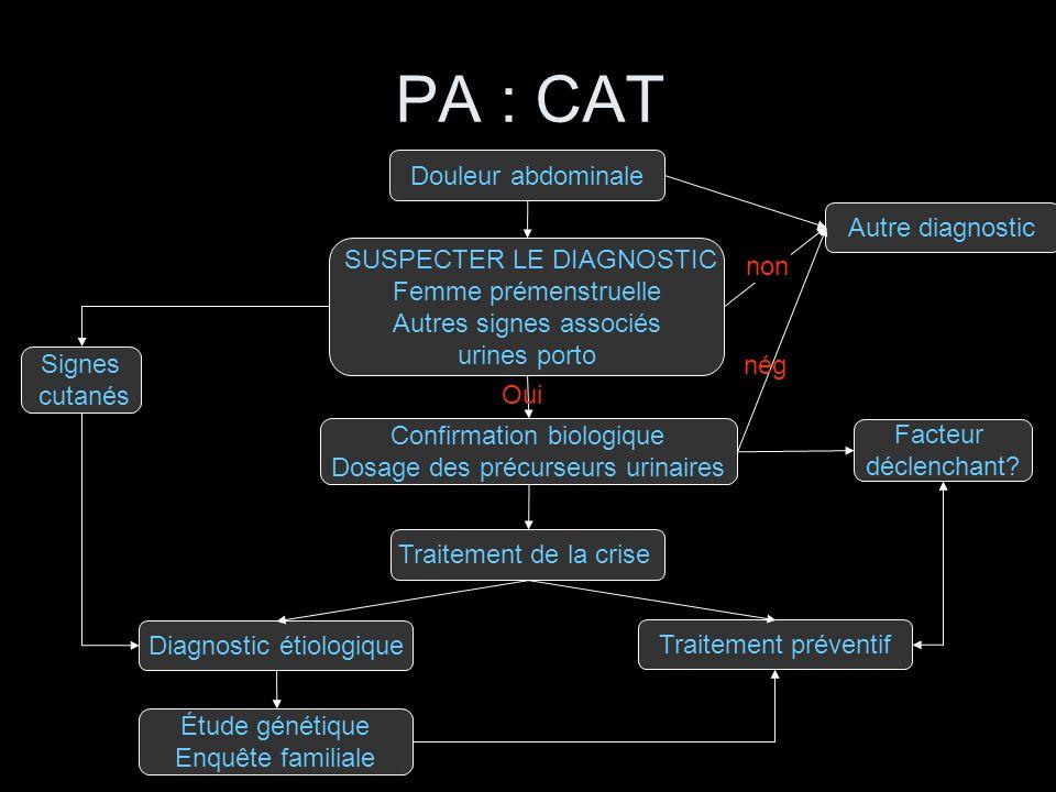 PA : CAT Douleur abdominale Traitement de la crise Étude génétique Enquête familiale SUSPECTER LE DIAGNOSTIC Femme prémenstruelle Autres signes associ