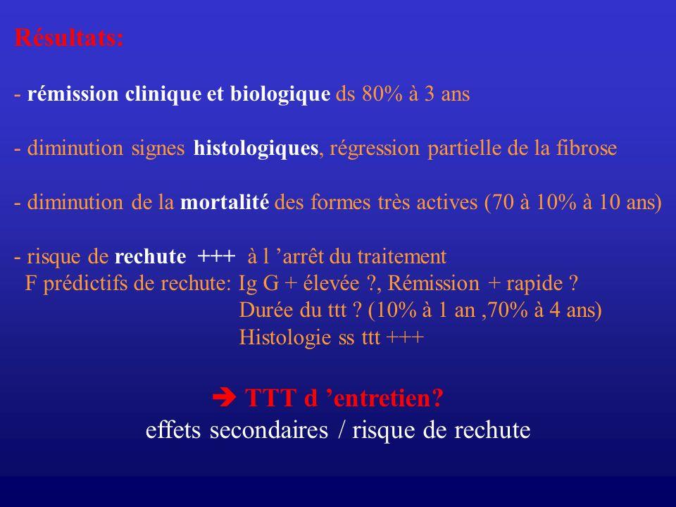 Résultats: - rémission clinique et biologique ds 80% à 3 ans - diminution signes histologiques, régression partielle de la fibrose - diminution de la