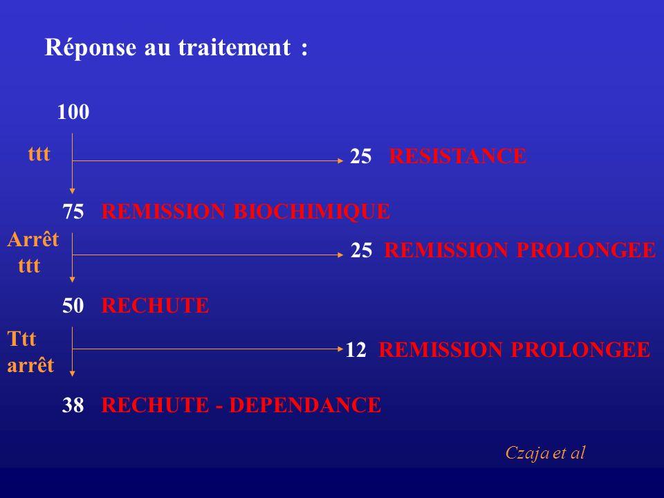 Réponse au traitement : 100 75 REMISSION BIOCHIMIQUE 50 RECHUTE 38 RECHUTE - DEPENDANCE ttt Arrêt ttt 25 RESISTANCE 25 REMISSION PROLONGEE Ttt arrêt 1