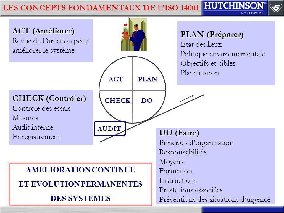 LES CONCEPTS FONDAMENTAUX DE LISO 14001 ACT (Améliorer) Revue de Direction pour améliorer le système PLAN (Préparer) Etat des lieux Politique environn