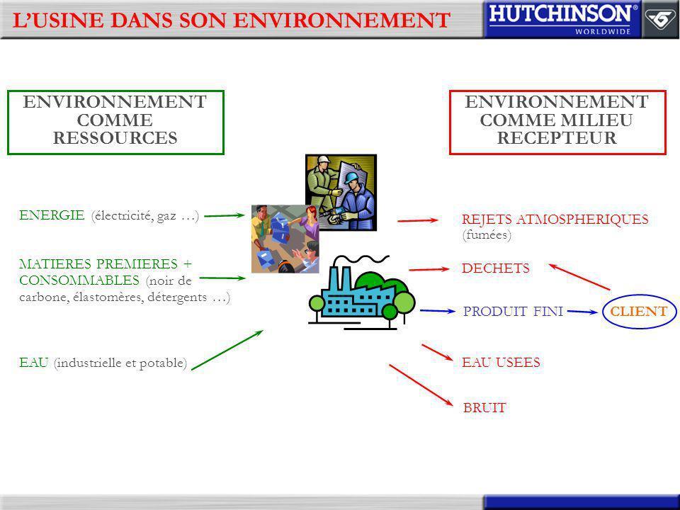 2ème ETAPE : LANALYSE ENVIRONNEMENTALE DETERMINATION DES IMPACTS ENVIRONNEMENTAUX Impact environnemental : toute modification de lenvironnement, négative ou bénéfique, résultant totalement ou partiellement des activités, produits ou services dun organisme Les fumées gênent le voisinage Dune part, les déchets stockés en vrac sont évacués tels quels vers une décharge, et dautre part, certains des produits chimiques polluent sur place le sol et détruisent la végétation voisine A certaines périodes de lannée la nappe sépuise en raison dun pompage excessif Le bruit gène le voisinage Des produits chimiques arrivent dans la rivière, détruisant localement et temporairement la faune et la flore