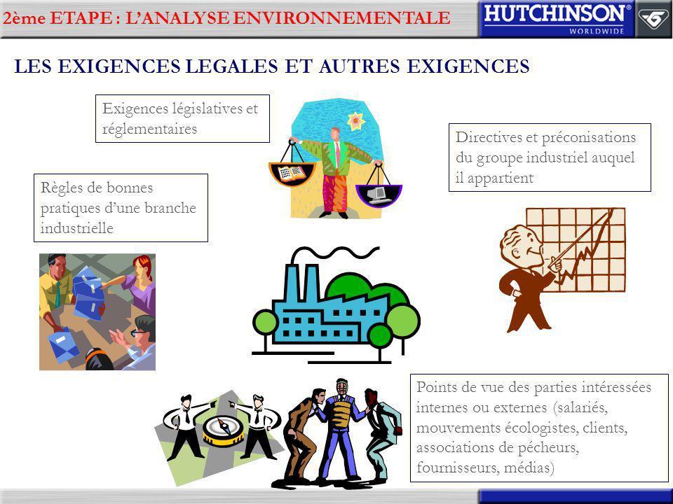 2ème ETAPE : LANALYSE ENVIRONNEMENTALE LES EXIGENCES LEGALES ET AUTRES EXIGENCES Règles de bonnes pratiques dune branche industrielle Exigences législ