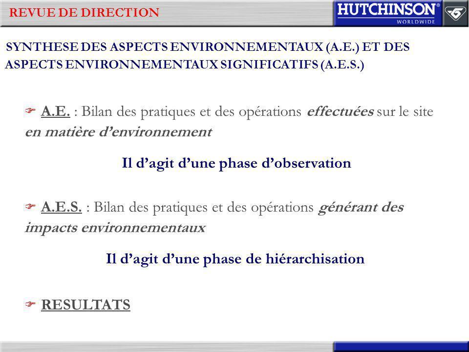 REVUE DE DIRECTION SYNTHESE DES ASPECTS ENVIRONNEMENTAUX (A.E.) ET DES ASPECTS ENVIRONNEMENTAUX SIGNIFICATIFS (A.E.S.) Il dagit dune phase dobservatio