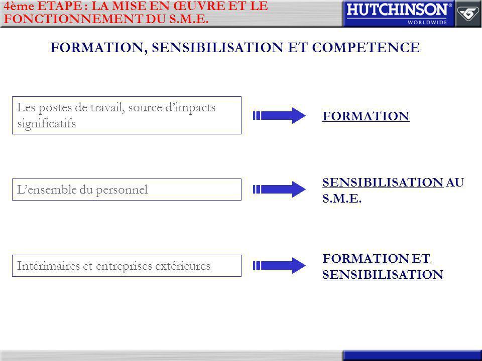 4ème ETAPE : LA MISE EN ŒUVRE ET LE FONCTIONNEMENT DU S.M.E. FORMATION, SENSIBILISATION ET COMPETENCE Les postes de travail, source dimpacts significa