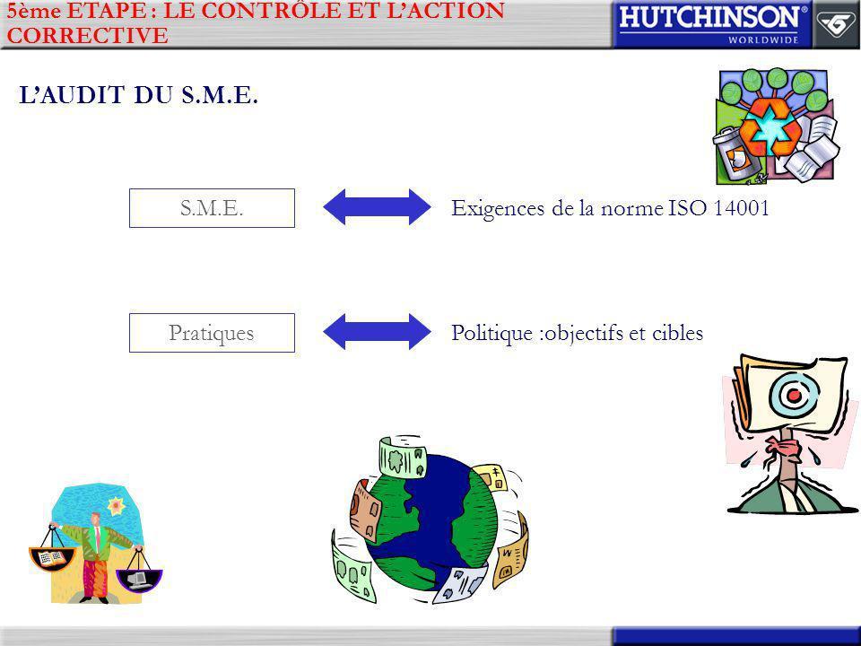 5ème ETAPE : LE CONTRÔLE ET LACTION CORRECTIVE LAUDIT DU S.M.E. S.M.E. Exigences de la norme ISO 14001 Pratiques Politique :objectifs et cibles