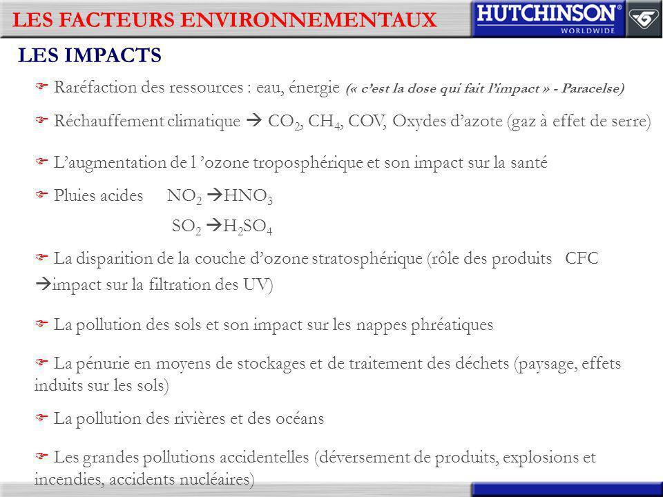 LES FACTEURS ENVIRONNEMENTAUX LES IMPACTS Raréfaction des ressources : eau, énergie (« cest la dose qui fait limpact » - Paracelse) Réchauffement clim