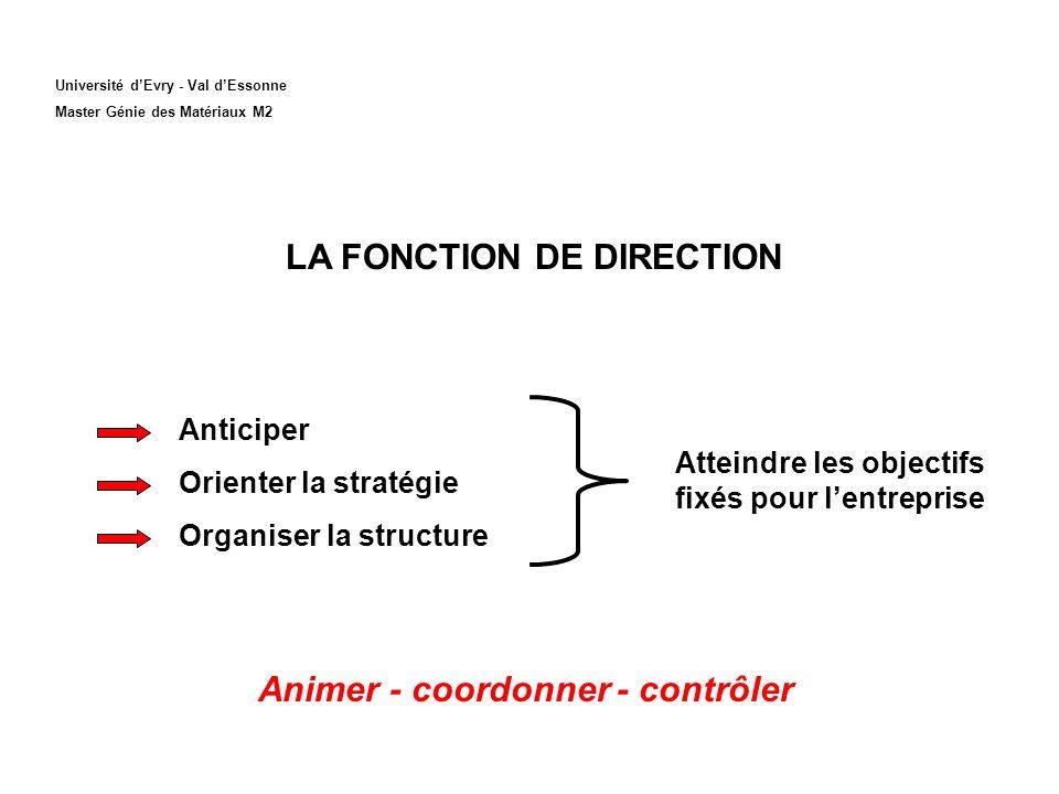 Université dEvry - Val dEssonne Master Génie des Matériaux M2 LA FONCTION DE DIRECTION Anticiper Orienter la stratégie Organiser la structure Atteindre les objectifs fixés pour lentreprise Animer - coordonner - contrôler