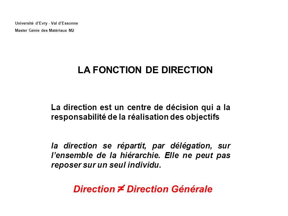 Université dEvry - Val dEssonne Master Génie des Matériaux M2 LA FONCTION DE DIRECTION Direction = Direction Générale La direction est un centre de décision qui a la responsabilité de la réalisation des objectifs la direction se répartit, par délégation, sur lensemble de la hiérarchie.