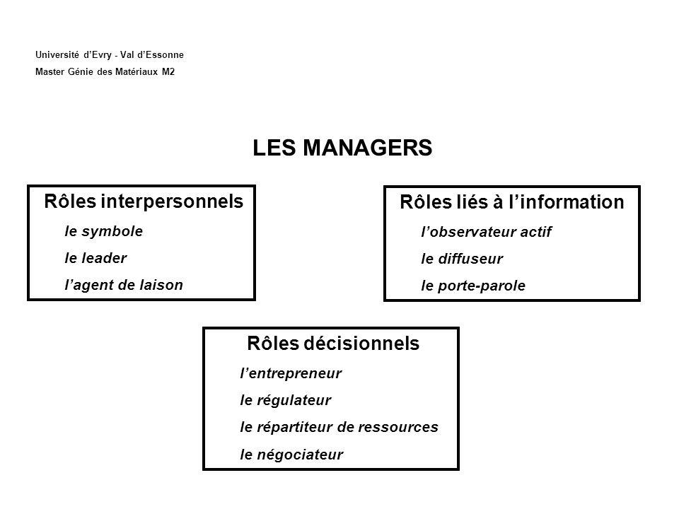 Université dEvry - Val dEssonne Master Génie des Matériaux M2 LES MANAGERS Rôles interpersonnels le symbole le leader lagent de laison Rôles liés à li