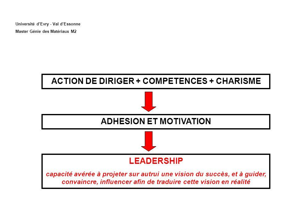 Université dEvry - Val dEssonne Master Génie des Matériaux M2 ACTION DE DIRIGER + COMPETENCES + CHARISME ADHESION ET MOTIVATION LEADERSHIP capacité av