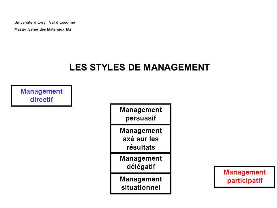 Université dEvry - Val dEssonne Master Génie des Matériaux M2 LES STYLES DE MANAGEMENT Management directif Management axé sur les résultats Management persuasif Management situationnel Management délégatif Management participatif