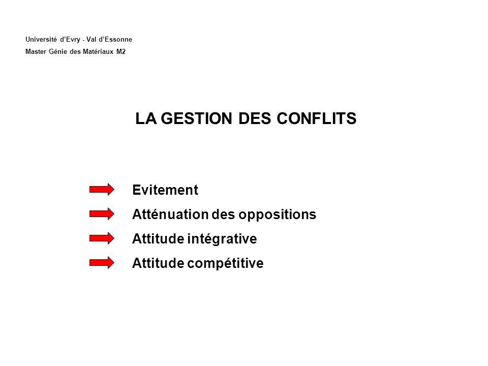 Université dEvry - Val dEssonne Master Génie des Matériaux M2 LA GESTION DES CONFLITS Evitement Atténuation des oppositions Attitude intégrative Attitude compétitive