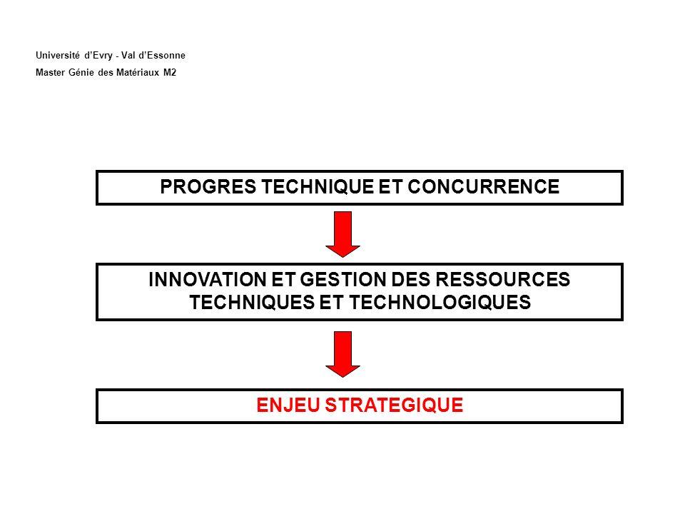 Université dEvry - Val dEssonne Master Génie des Matériaux M2 PROGRES TECHNIQUE ET CONCURRENCE INNOVATION ET GESTION DES RESSOURCES TECHNIQUES ET TECHNOLOGIQUES ENJEU STRATEGIQUE