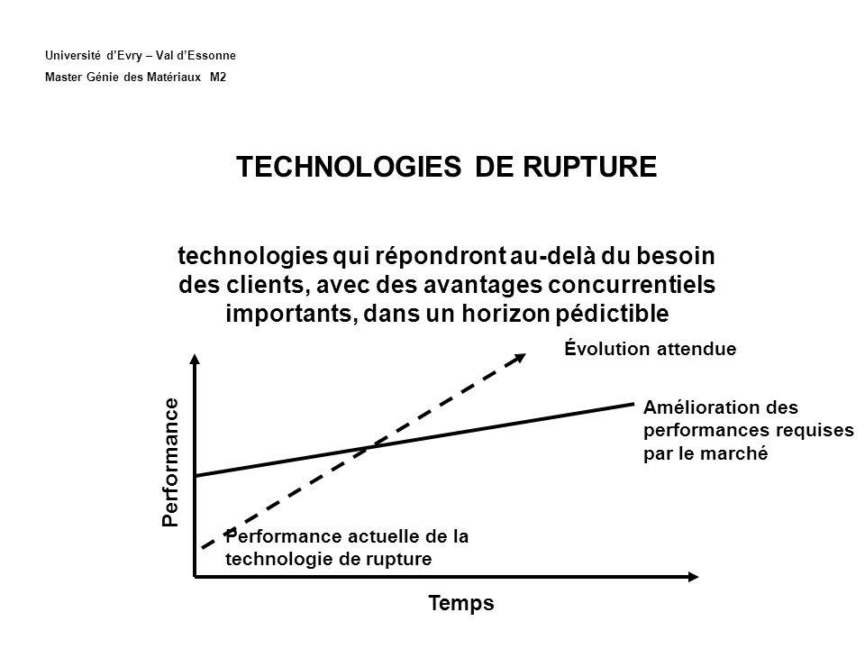 TECHNOLOGIES DE RUPTURE technologies qui répondront au-delà du besoin des clients, avec des avantages concurrentiels importants, dans un horizon pédic
