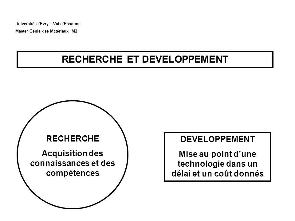 Université dEvry – Val dEssonne Master Génie des Matériaux M2 RECHERCHE ET DEVELOPPEMENT RECHERCHE Acquisition des connaissances et des compétences DE