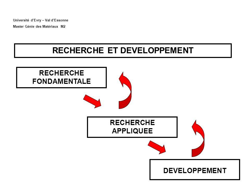 Université dEvry – Val dEssonne Master Génie des Matériaux M2 RECHERCHE ET DEVELOPPEMENT DEVELOPPEMENT RECHERCHE APPLIQUEE RECHERCHE FONDAMENTALE