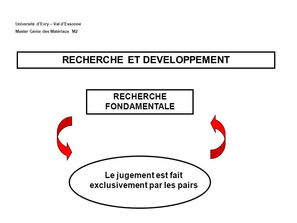 Université dEvry – Val dEssonne Master Génie des Matériaux M2 RECHERCHE ET DEVELOPPEMENT RECHERCHE FONDAMENTALE Le jugement est fait exclusivement par les pairs