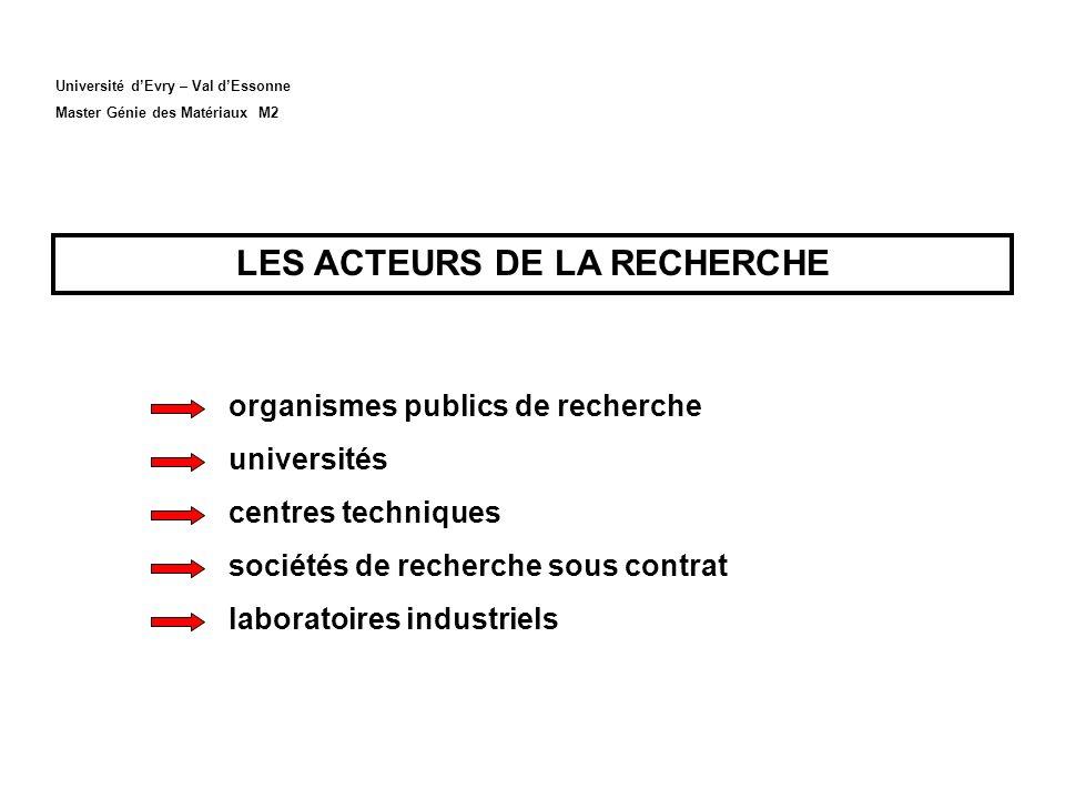 Université dEvry – Val dEssonne Master Génie des Matériaux M2 LES ACTEURS DE LA RECHERCHE organismes publics de recherche universités centres techniques sociétés de recherche sous contrat laboratoires industriels